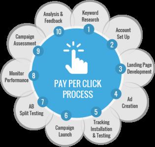 PAY PER CLICK PROCESS